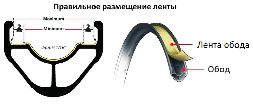 Комплект для бескамерки Sram TUBELESS KIT TUBELESS UNI VALVE/TAPE KIT 5 TUBELESS KIT TUBELESS UNI VALVE/TAPE KIT 00.1918.126.004 00.1918.126.005
